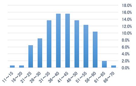 受験者層に関する棒グラフ