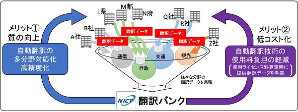 翻訳バンクの仕組み