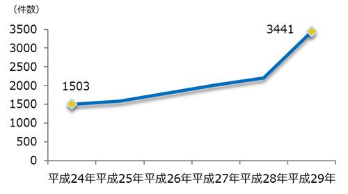 早期審査の利用実績(平成29年)