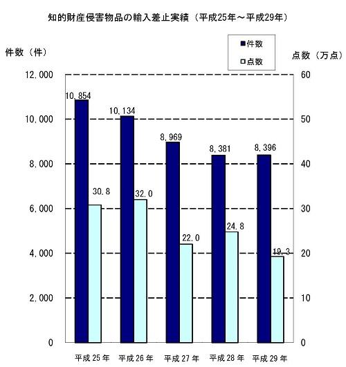 知的財産侵害物品の輸入差止実績