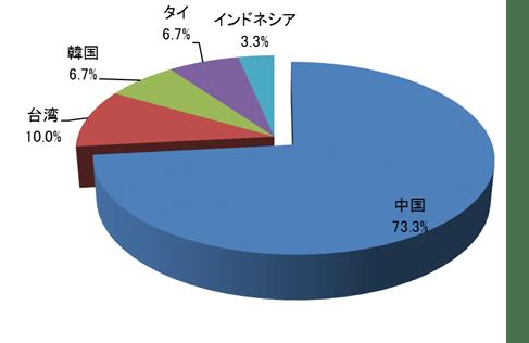 模倣品の製造国・地域が判明している相談案件の割合のグラフ