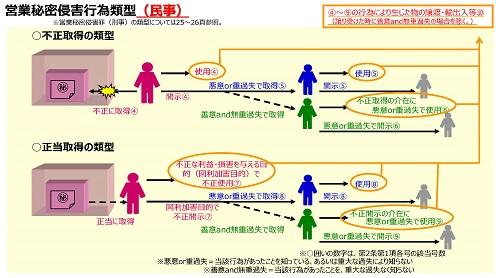 営業秘密侵害行為類型(民事)