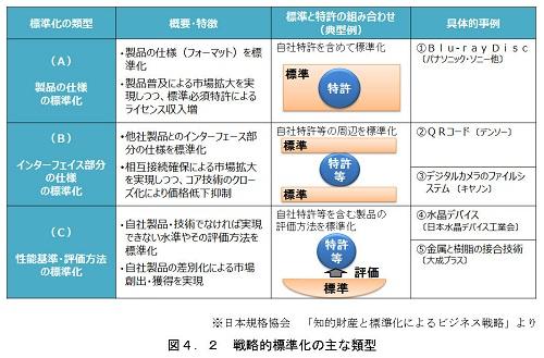 戦略的標準化の主な類型の表