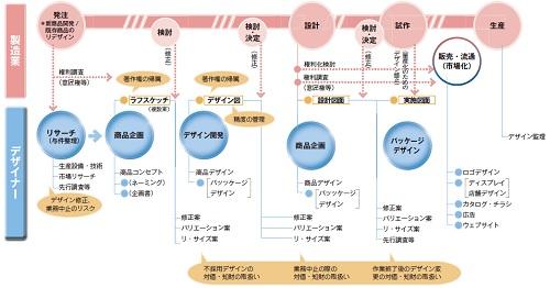 デザイン開発のプロセス表のイラスト