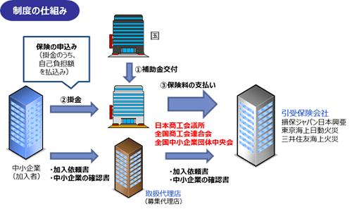 海外知財訴訟保険事業制度の仕組み