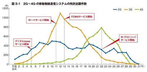 2G~4G の移動無線通信システムの特許出願件数のグラフ