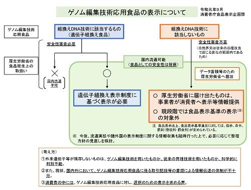ゲノム編集技術応用食品の表示に係る考え方