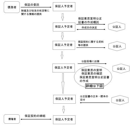保証意思宣明公正証書作成の流れ図