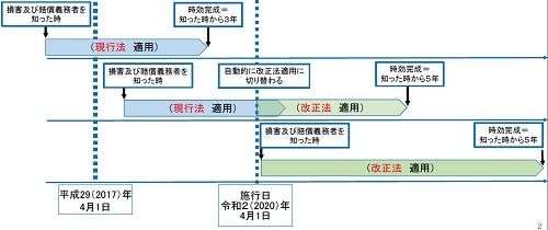 PL法の経過措置のイメージ図