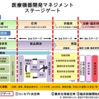 医療機器開発マネジメント ステージゲートの図