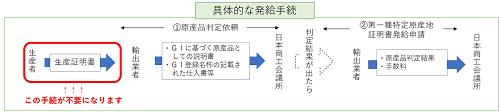 特定原産地証明書の発給手続
