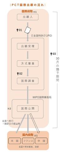 PCT国際出願のフローチャート