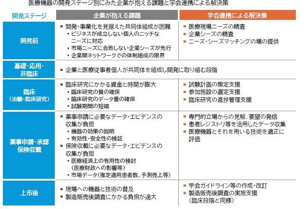 学会提携のメリットの表