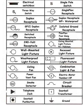 Symbole Electrique Definition Et Type Branche Technologie