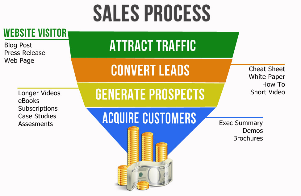 Image result for content marketing sales