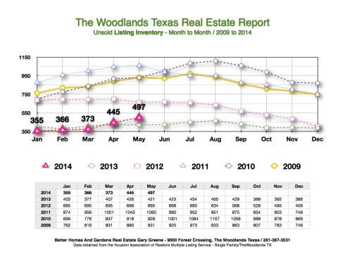 May 2014 Listing Inventory Month to Month The Woodlands
