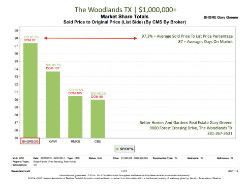 Sold Price To List Price Percentage Over 1M   The Woodlands June 2014
