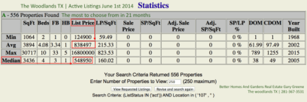 The Woodlands Listing Inventory June 2014