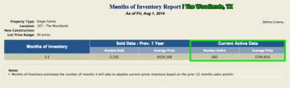 Month Supply Of Inventory August 1st The Woodlands