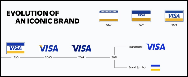 Meet Visa