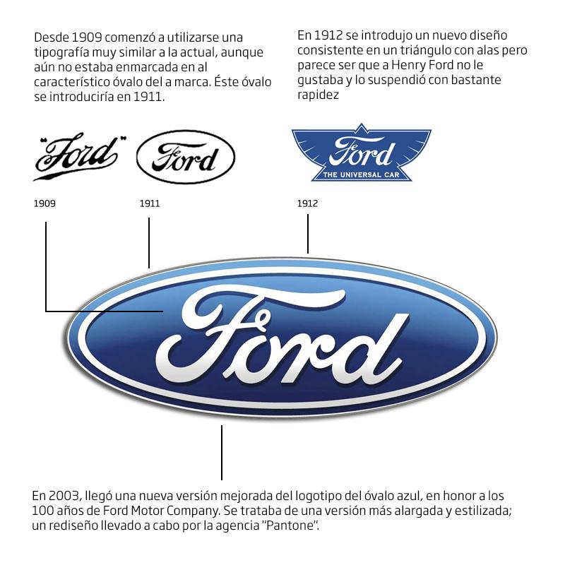 ford_logo_historia.jpg