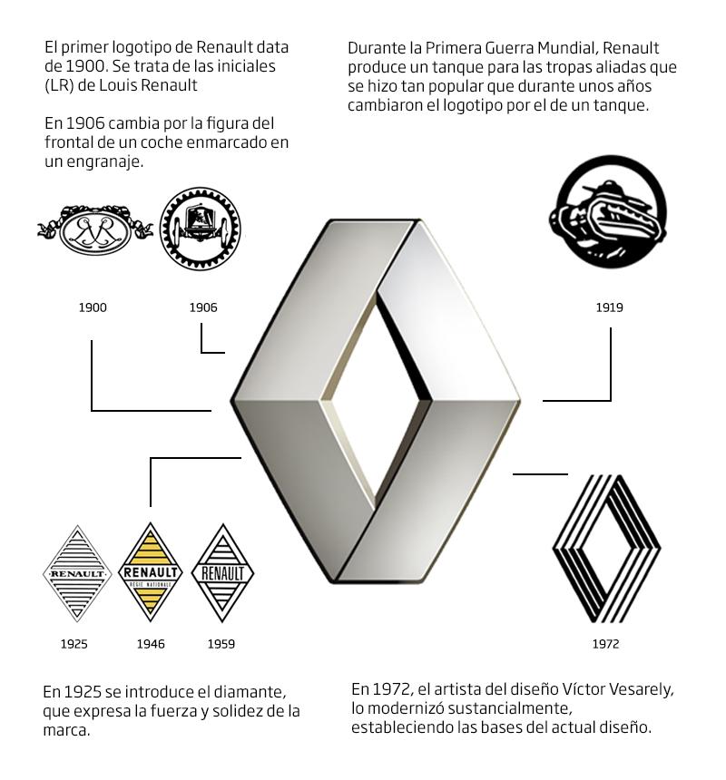 renault_logo_historia.jpg