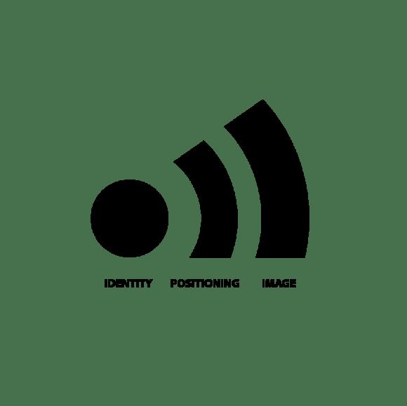 Zusammenhang von Identität Positionierung und Image nach Esch