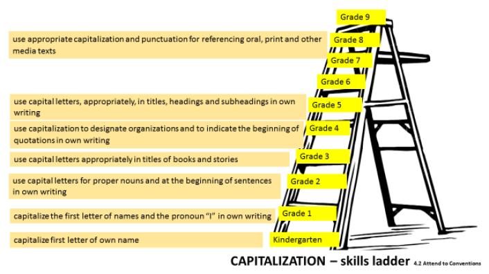 capital ladder