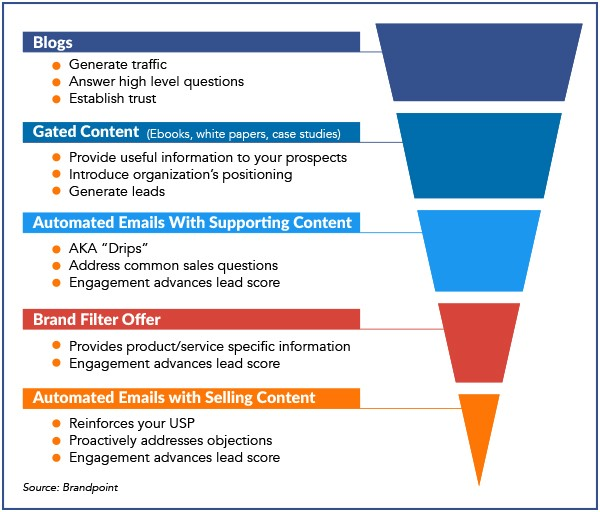 Get Management BuyIn for Your Content Marketing Plan – Content Marketing Plans
