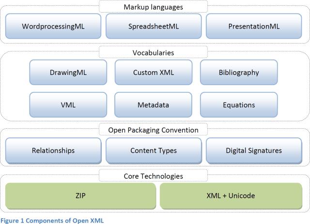 Open XML Explained
