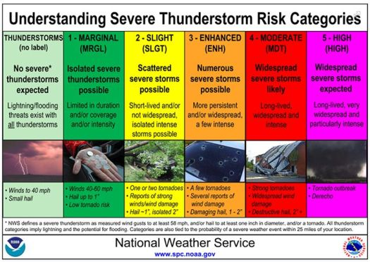 Severe Weather Chart