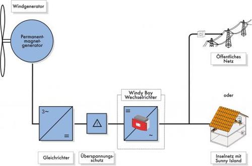 Netzparallel_windyboy1100-6000_diagramm