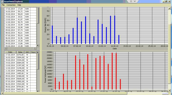 ANTARIS 9.5 kW Ertragsübersicht