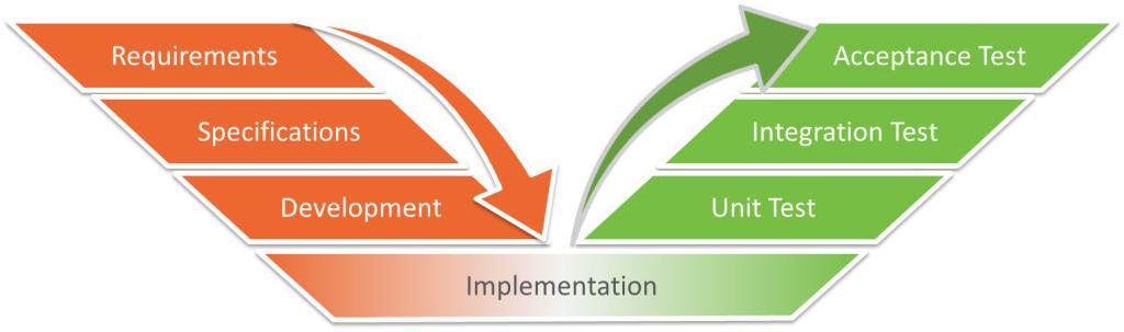 V-Model Diagram