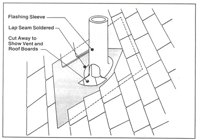 Flashing for a Vent Pipe