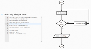 flowchartjs: Draw SVG flow chart diagrams from textual