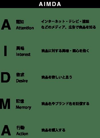 AIMDA