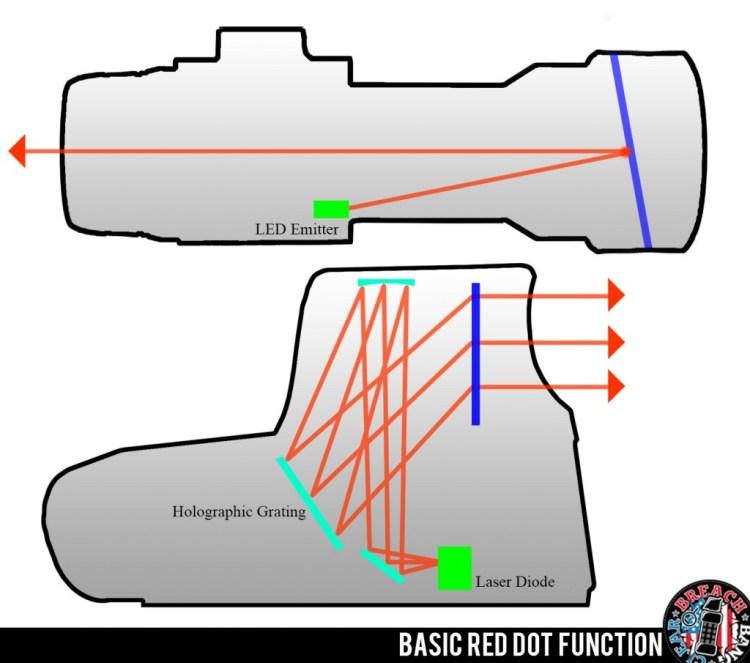 Basic Red Dot Function