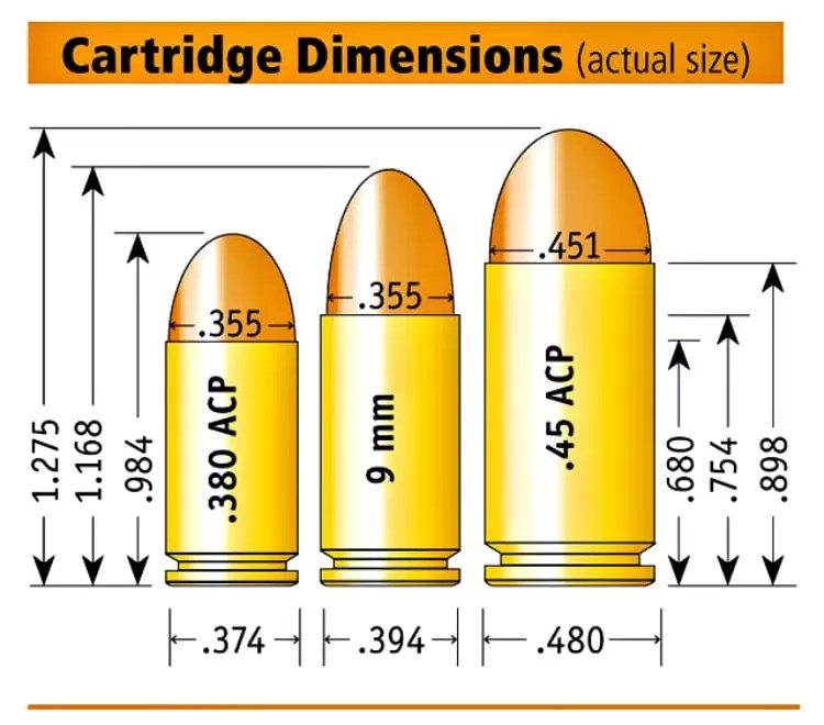 understanding ammunition - measurement