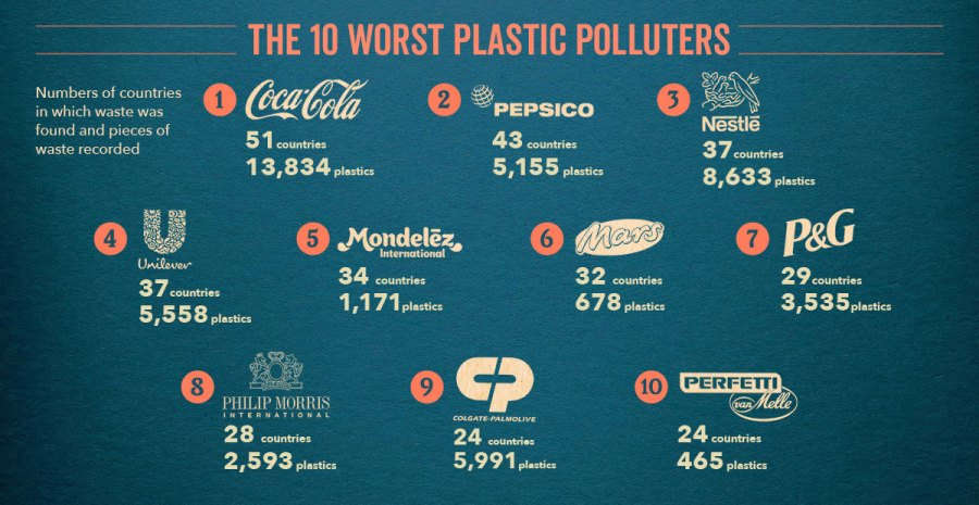 Brands That Cause the Most Plastic Pollution