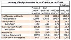 budget_summary-300x170