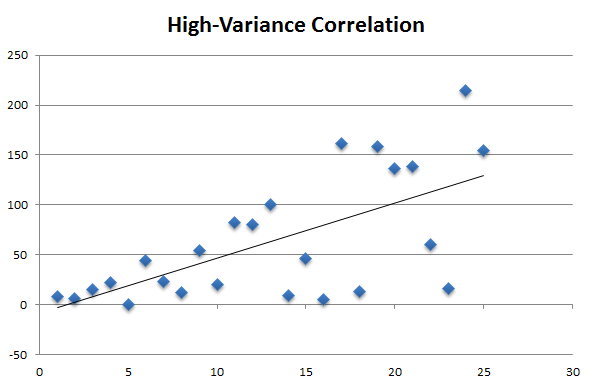 A high variance scatter plot with a line of best fit