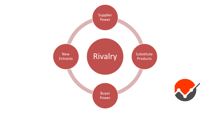 A diagram of Porter's Five Forces Analysis
