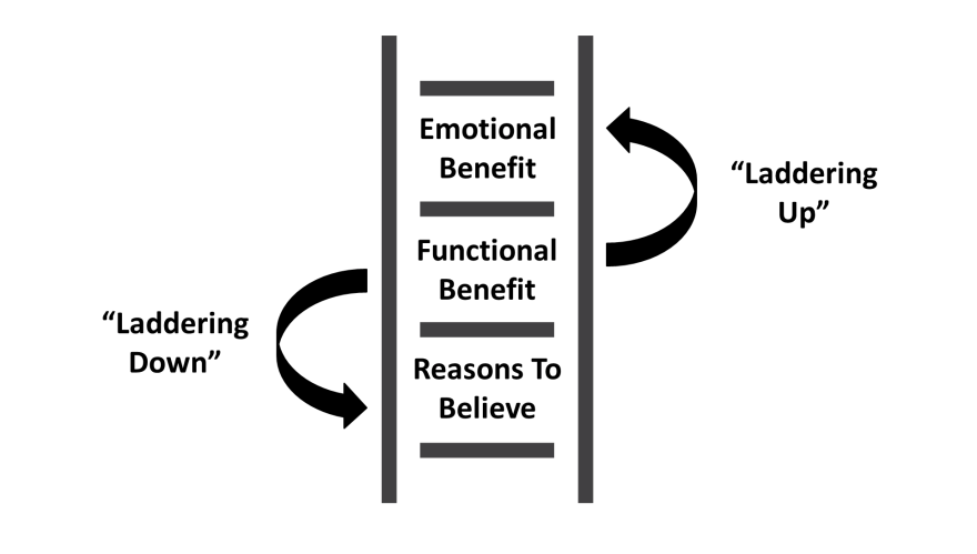 A diagram of the video game advertising laddering concept