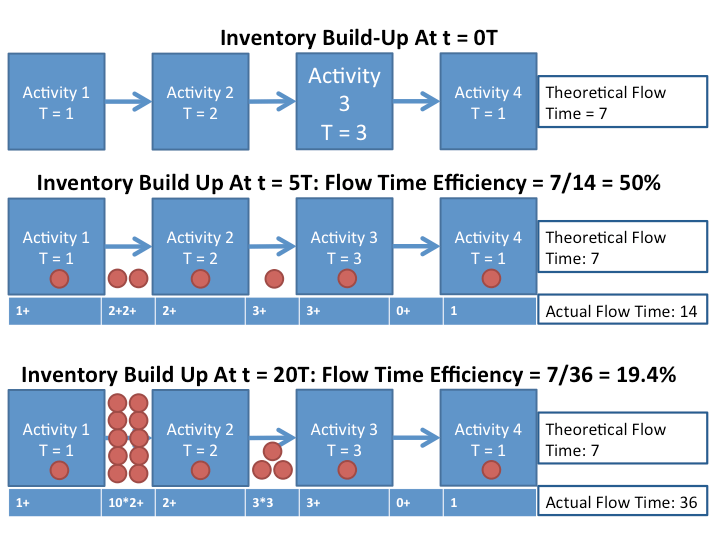 An inventory build-up diagram, demonstrating the deliterious effect of throughput imbalances on flow time efficiency