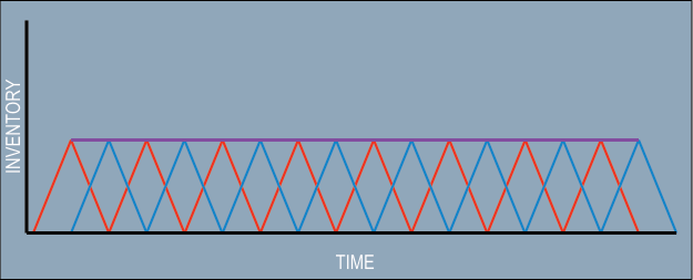 An inventory build up diagram demonstrating the consequence of batching