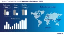 Airbus delivery 2020 NS