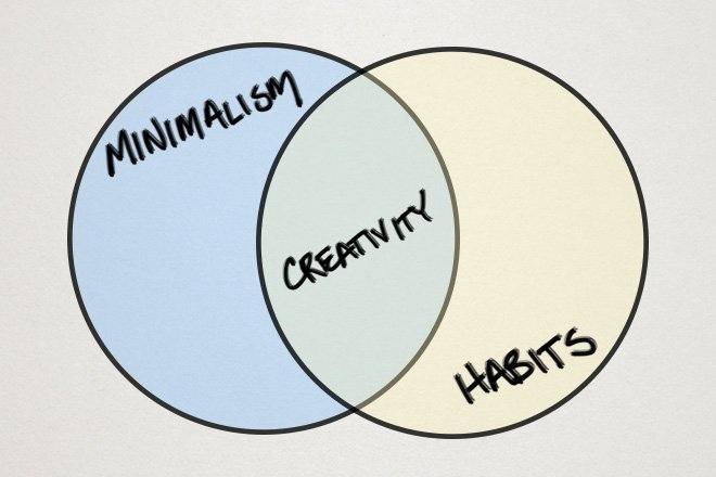 Minimalism Habits Creativity Chart
