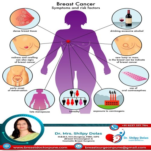 Breast Pain: Causes, Diagnosis, and Treatment   Dr. Shilpy Dolas
