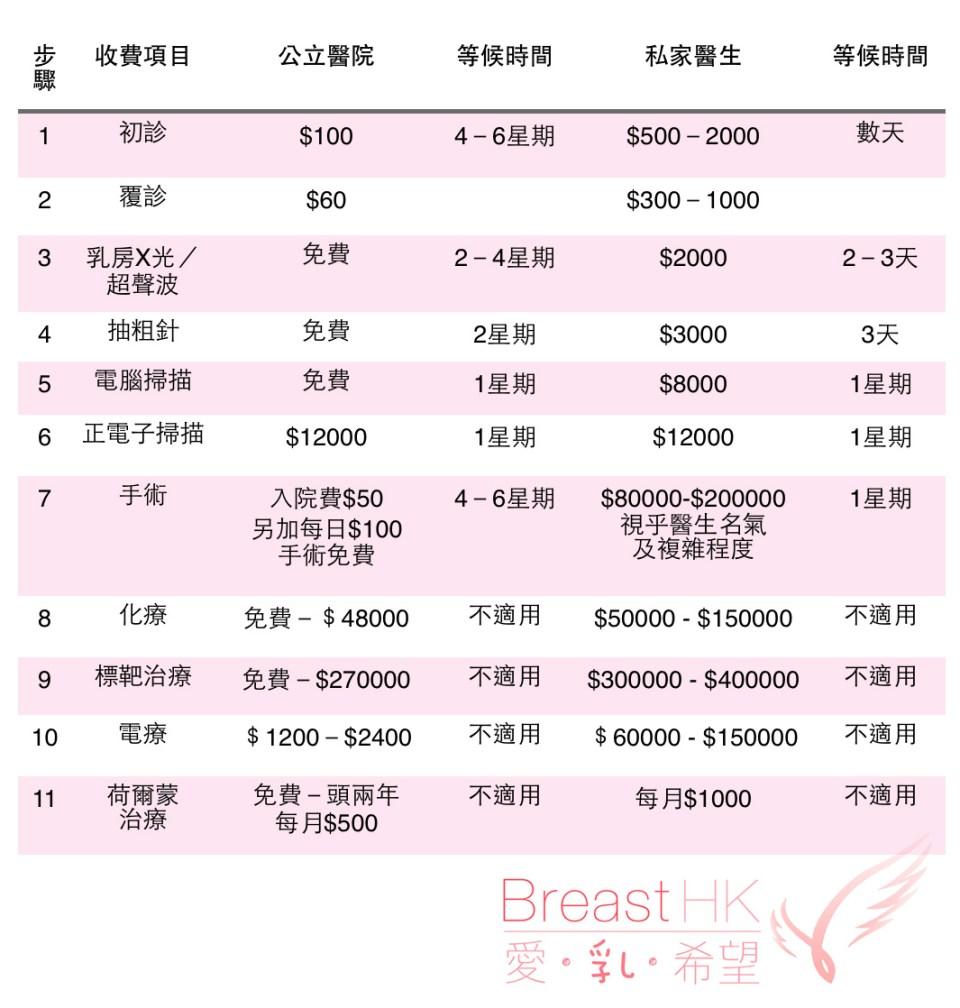香港乳癌醫生